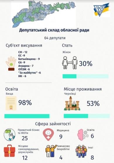 Кого обрали виборці Буковини до обласної ради?