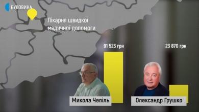 Від 12 до майже 100 тисяч гривень - Які зарплати у керівників буковинських лікарень?