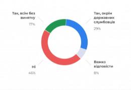 Кожен другий українець проти впровадження подвійного громадянства (ОПИТУВАННЯ)