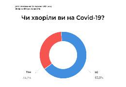 34,2% українців вважають, що вже перехворіли на Covid-19. Дослідження LibertyReport